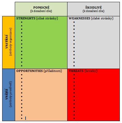 SWOT analýza - šablona